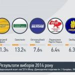 Kết quả Exitpoll bầu cử quốc hội khóa VIII Ukraina