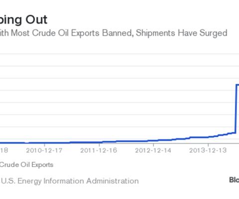 Lượng dầu xuất khẩu của Mỹ đã tăng theo từng năm
