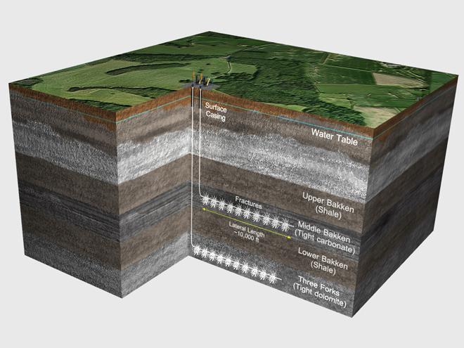 Ảnh minh họa: Lớp địa tầng chứa dầu đá phiến (khu vực đánh dấu màu nâu đậm) gồm 3 lớp, nằm sâu dưới lòng đất.
