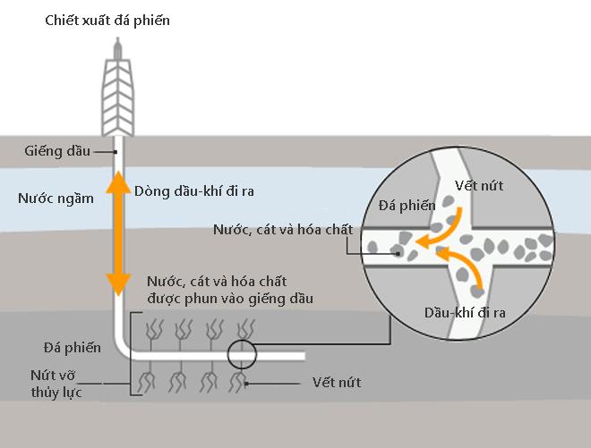Sơ đồ quy trình chiết xuất dầu khí từ đá phiến sét