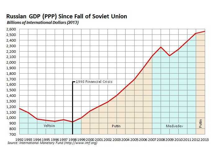 23cbut-overall-putin-was-well-liked-during-his-first-two-terms-the-russian-economy-grew-at-an-incredible-rate