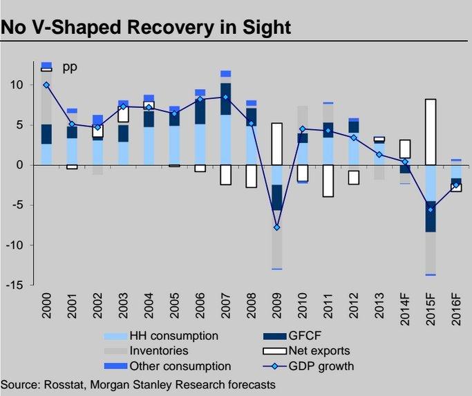 Morgan_Stanley_thinks_Russia%27s_doomed-186bc898749f05e66b77c5153bcb7da7