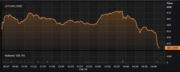 Thị trường chứng khoán Hy Lạp lại lao dốc
