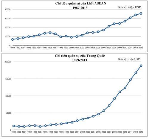 Biểu đồ so sánh mức chi tiêu quân sự giữa khối ASEAN và Trung Quốc trong giai đoạn từ 1989-2013. Đồ họa: IPR