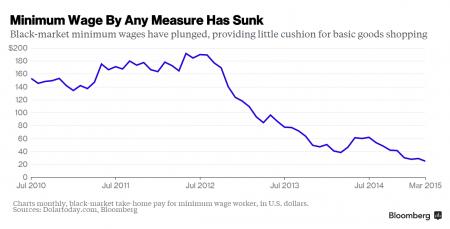 Biểu đồ mức lương tối thiểu của những lao động tại Veenezuela
