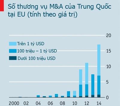 Hầu hết đầu tư của Trung Quốc vào châu Âu lầ công ty có uy tín lâu năm. Ảnh: Economist