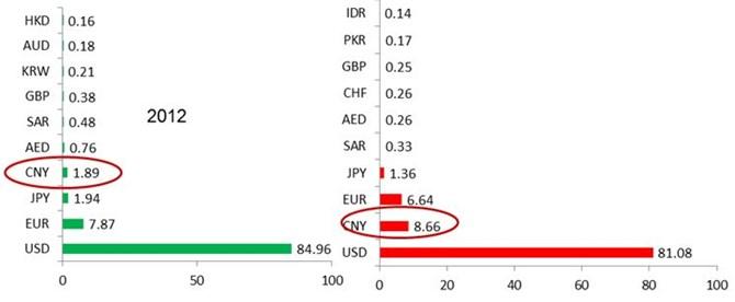 Tỷ trọng các đồng tiền trong giao dịch thương mại thế giới 2012-2013 (%). Nguồn: SWIFT; Deutsche Bank (2014)