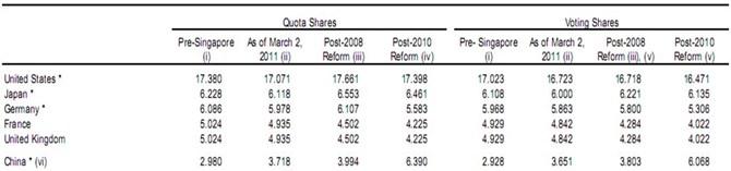 Tỷ lệ quyền bỏ phiếu của Trung Quốc trong IMF. Nguồn: IMF