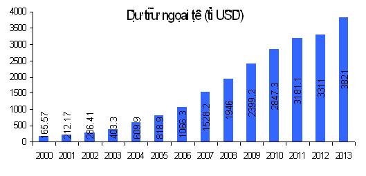 Hình: Dự trữ ngoại tệ của TQ 2000 – 2013 (tỷ USD). Nguồn: VCES (2013)
