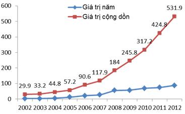 Hình: Quy mô vốn FDI của Trung Quốc ra nước ngoài (tỷ USD). Nguồn: VCES (2013)