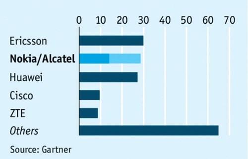 Doanh thu từ hạ tầng mạng và phần mềm năm 2014 (tỷ USD).