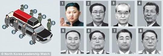 Các nhân vật trong ảnh xếp vị trí từ 1 đến 8 lần lượt là Kim Jong-un, Jang Song-Thaek, Kim Ki-nam, Choe Tae-bok, Ri Yong-ho, Kim Yong-chun, Kim Jong-gak và U Dong-chuk