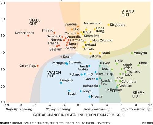 Bản đồ 4 xu hướng phát triển thương mại điện tử trên thế giới