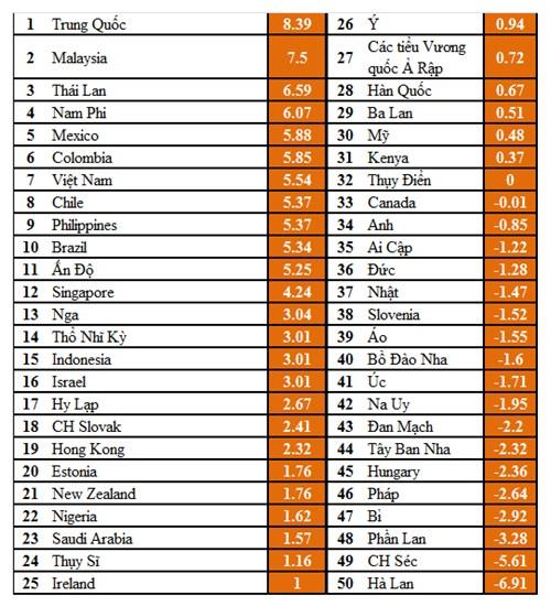 Bảng xếp hạng những nước có sự cải thiện mạnh mẽ môi trường TMĐT giai đoạn 2008-2013