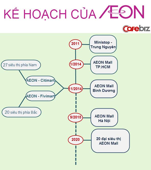 Với chiến lược mở ra 500 siêu thị trong 10 năm, Aeon cần tới DN nội