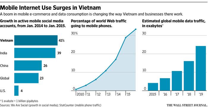 Sơ đồ tăng trưởng Internet di động ở Việt Nam cho thấy sự phát triển mạnh mẽ của các tài khoản mạng xã hội ở Việt Nam, vượt qua cả Ấn Độ, Trung Quốc và mức trung bình toàn cầu. Nguồn: We Are Social.