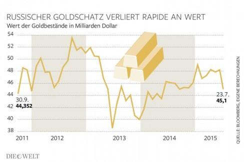 Mặc dù 4 năm qua Kremlin đã mua thêm nhiều tấn vàng, giá trị của chúng vẫn là ở mức độ của năm 2011