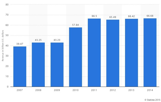 Doanh thu của Pepsi từ năm 2007 - 2014