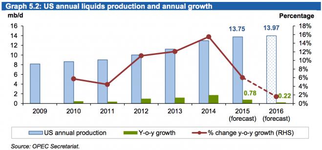 Trên đây là dự báo của OPEC cho ngành sản xuất dầu của Hoa Kỳ: