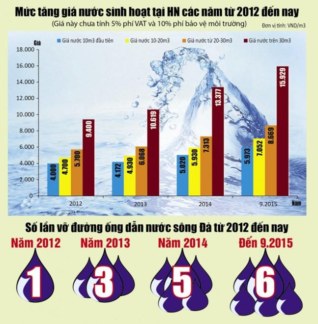 Biểu đồ mức tăng giá nước sinh hoạt và thống kê sự cố vỡ đường ống nước sông Đà khiến người dân Hà Nội lâm vào cảnh thiếu nước sạch. Đồ họa của Văn Đức Dũng