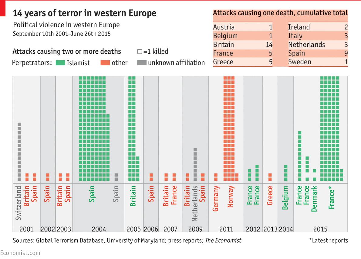 Thống kê những vụ tấn công khủng bố ở Tây Âu trong 14 năm qua. Nguồn: The Economist.