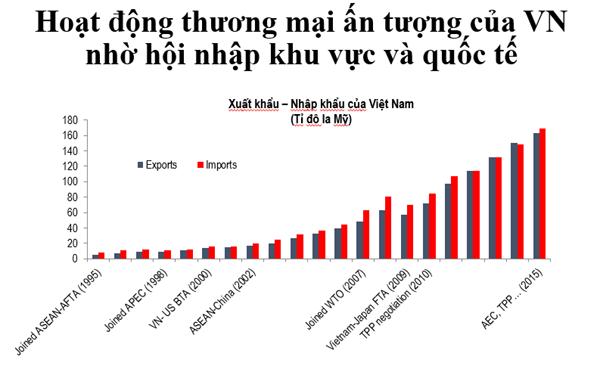 """""""Kim ngạch xuất nhập khẩu của Việt Nam rất đáng ghi nhận"""", Giám đốc quốc gia của World Bank tại Việt Nam. Nguồn: World Bank."""