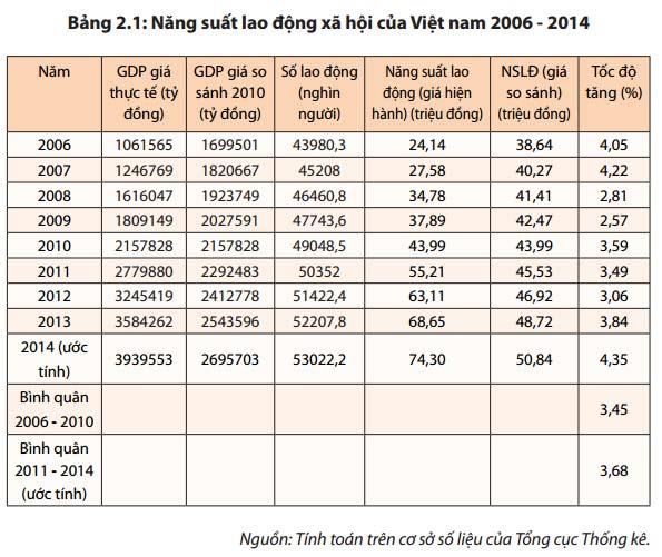 Bảng năng suất lao động của Việt Nam giai đoạn 2006 - 2014