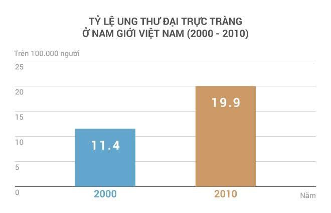 Ăn không đúng cách, ăn thực phẩm bẩn có thể khiến bạn mắc các triệu chứng về tiêu hóa, lâu dần tiềm ẩn nguy cơ ung thư. PGS.TS Trần Văn Thuấn cho biết, tỷ lệ ung thư trực tràng của nam giới ở Việt Nam tăng khá nhanh trong hơn 10 năm gần đây.
