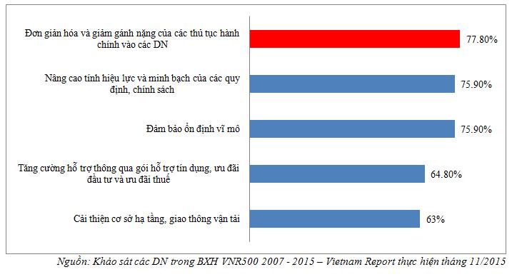 Hình 6: Những giải pháp theo DN mà Chính phủ cần ưu tiên để nâng cao khả năng cạnh tranh của DN sau TPP. (ĐV: %)