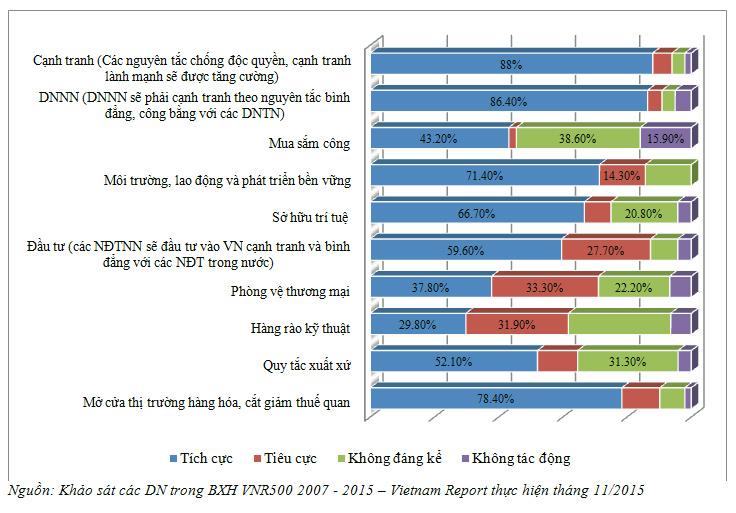 Hình 5: Những thế mạnh và bất lợi đáng kể hiện nay của DN khi bước vào cuộc cạnh tranh với các đối thủ thuộc khối TPP. (ĐV: %)
