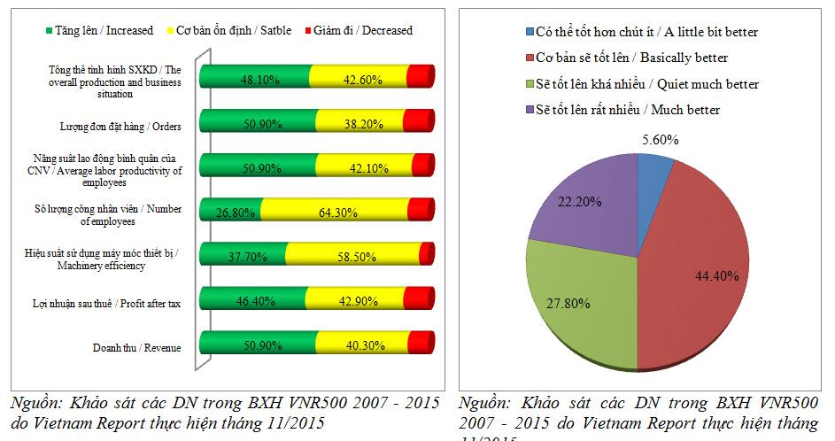 Hình 3: Nhận định của DN về hoạt động kinh doanh sẽ tốt lên sau 05 năm nữa. (ĐV: %)