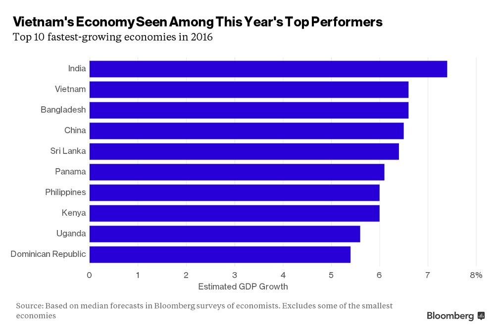 Việt Nam là một trong các nước được dự báo có tăng trưởng kinh tế nhanh nhất năm 2016 - Ảnh: Bloomberg